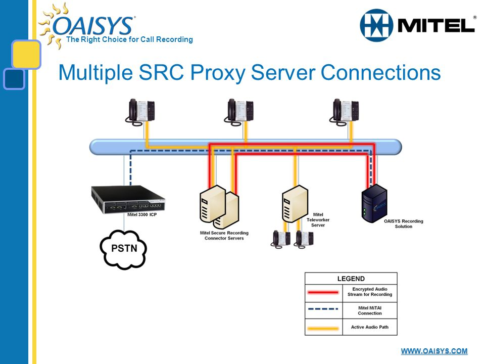 The Right Choice for Call Recording WWW.OAISYS.COM Multiple SRC Proxy Server Connections