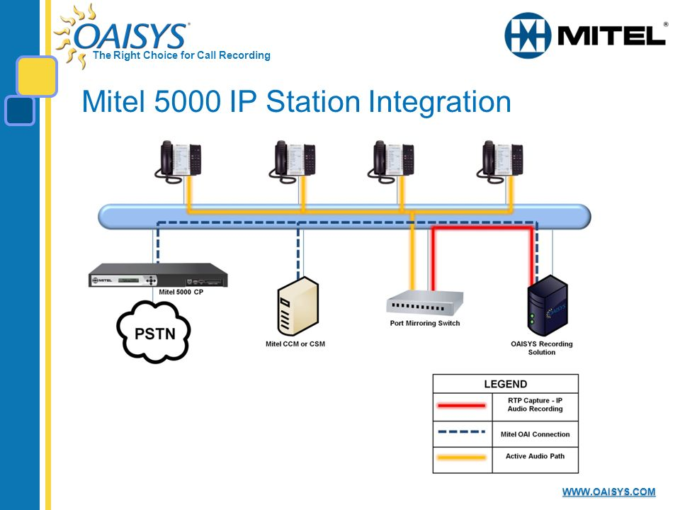 The Right Choice for Call Recording WWW.OAISYS.COM Mitel 5000 IP Station Integration