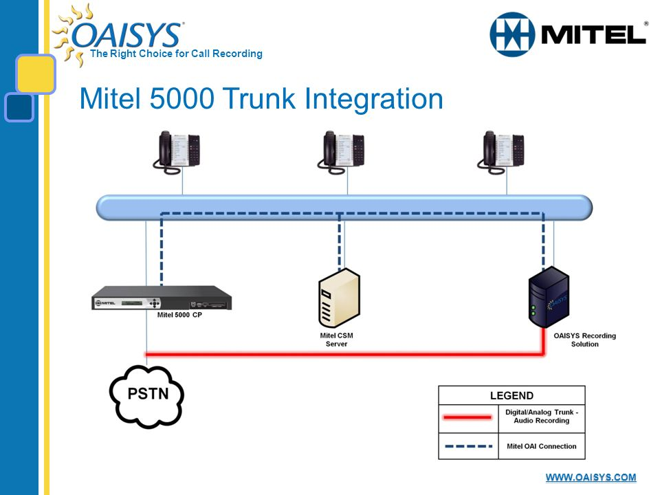 The Right Choice for Call Recording WWW.OAISYS.COM Mitel 5000 Trunk Integration