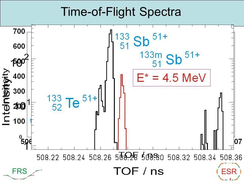 Time-of-Flight Spectra m/q range is 2.4-2.7