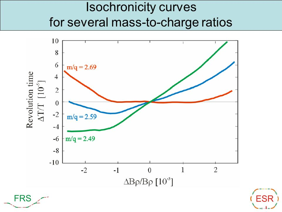 Isochronicity curves for several mass-to-charge ratios