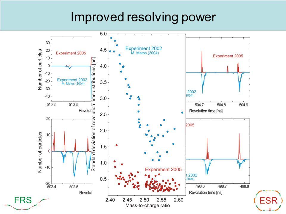 Improved resolving power