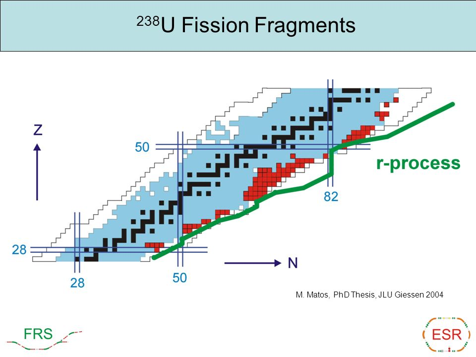 238 U Fission Fragments M. Matos, PhD Thesis, JLU Giessen 2004