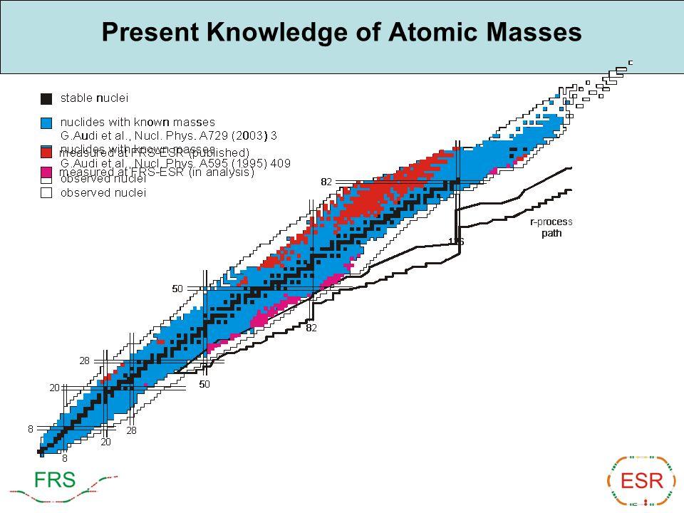 Present Knowledge of Atomic Masses