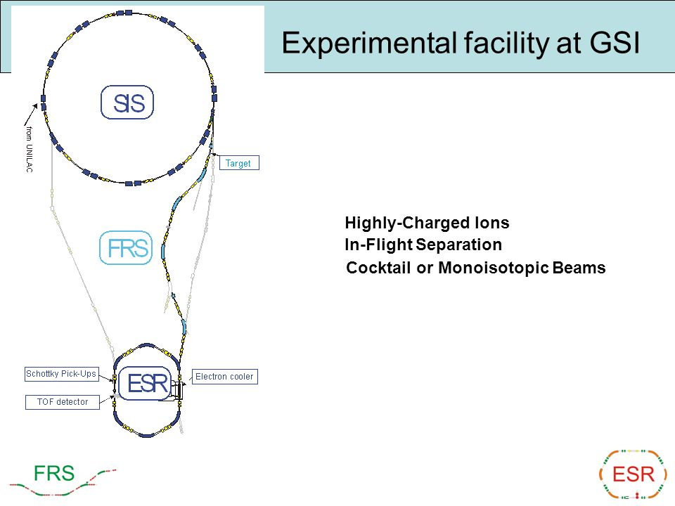 Highly-Charged Ions In-Flight Separation Cocktail or Monoisotopic Beams Experimental facility at GSI