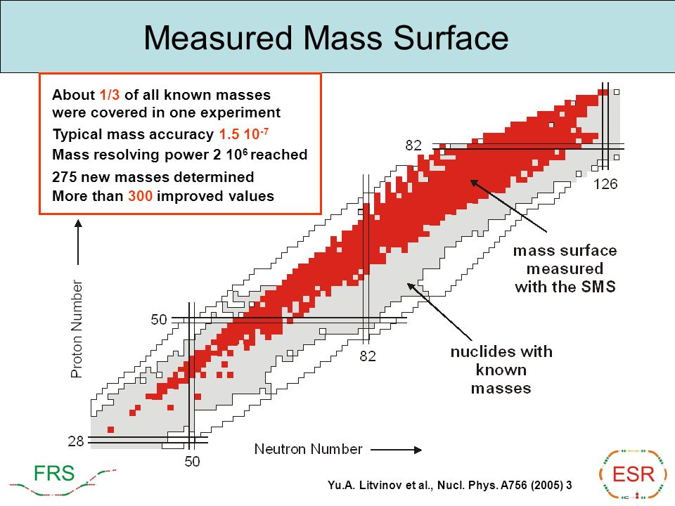 Measured Mass Surface About 1/3 of all known masses were covered in one experiment Typical mass accuracy 1.5 10 -7 Mass resolving power 2 10 6 reached