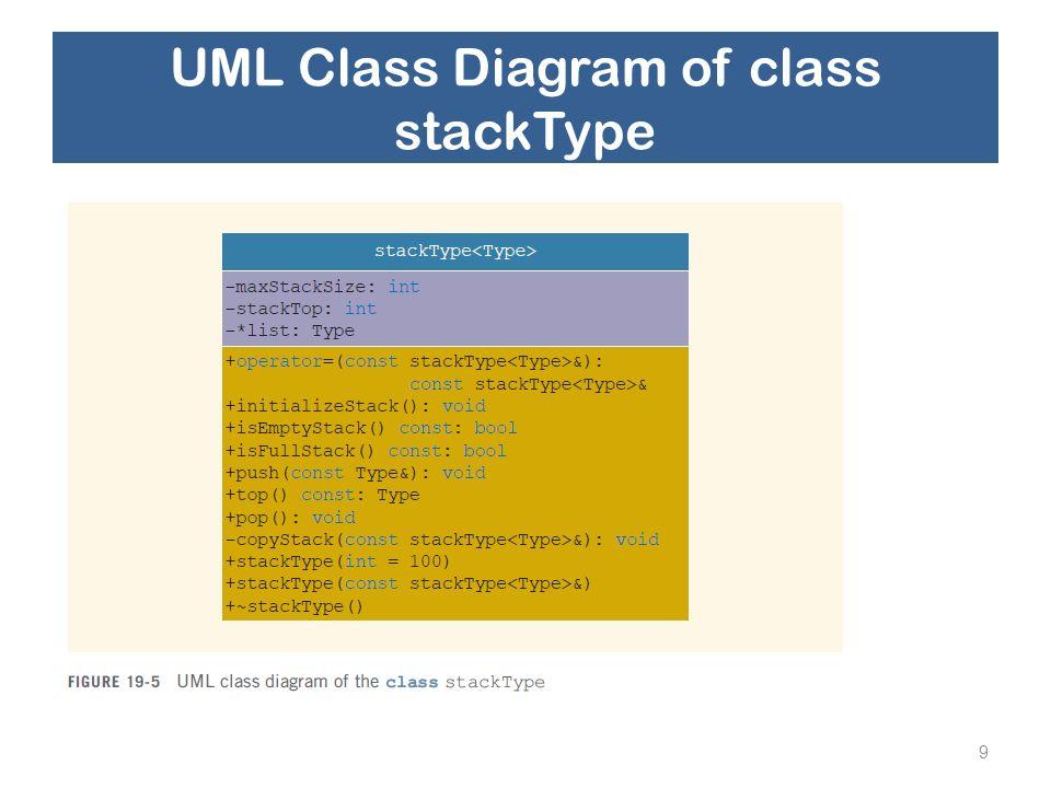 UML Class Diagram of class stackType 9