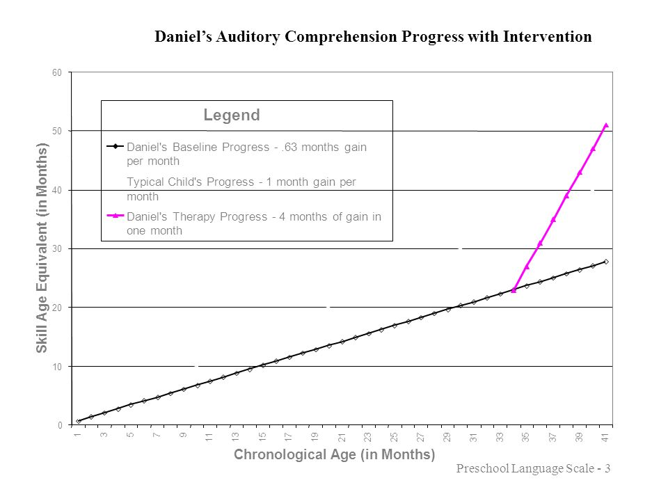 Daniels Expressive Language Progress with Intervention Skill Age Equivalent (in Months) Chronological Age (in Months) 0 5 10 15 20 25 30 35 40 45 50 13579 11131517192123252729313335373941 Age in Months Daniel s Progress -.76 months of gain per month Typical Child s Progress - 1 month gain per month Therapy Progress - 3.2 months of gain per month Legend Preschool Language Scale - 3