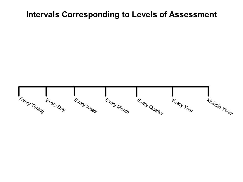 Intervals Corresponding to Levels of Assessment