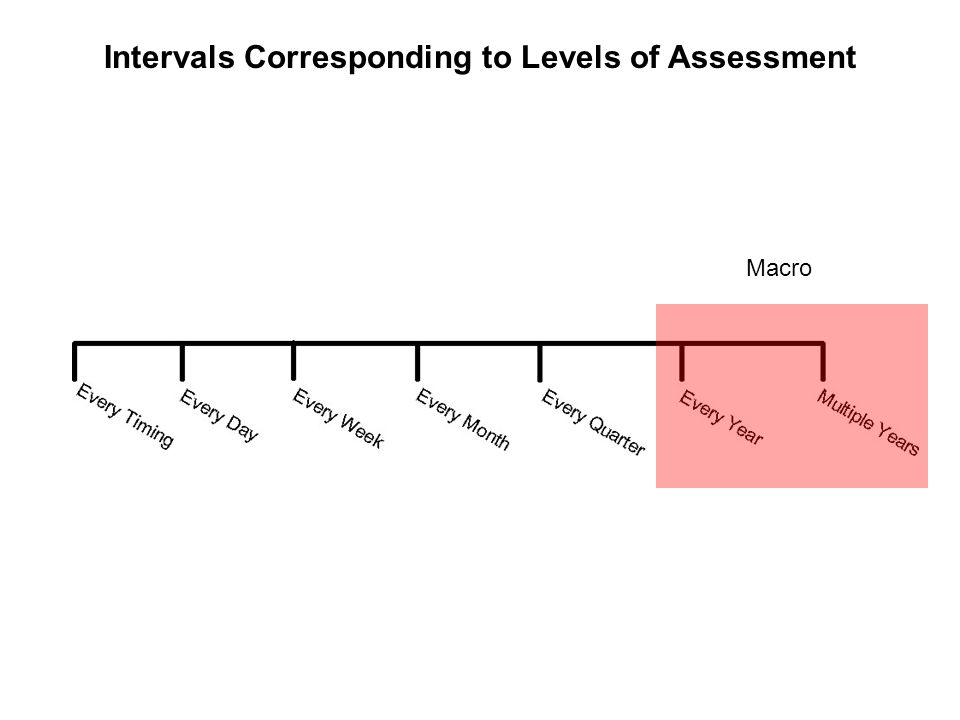 Intervals Corresponding to Levels of Assessment Meta