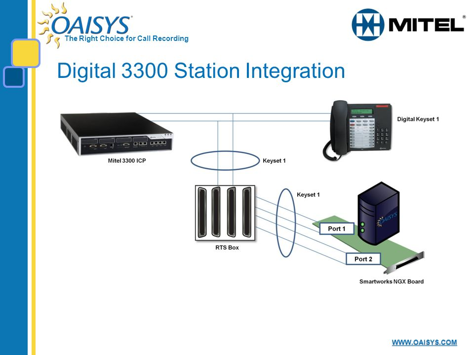 The Right Choice for Call Recording WWW.OAISYS.COM Digital 3300 Station Integration