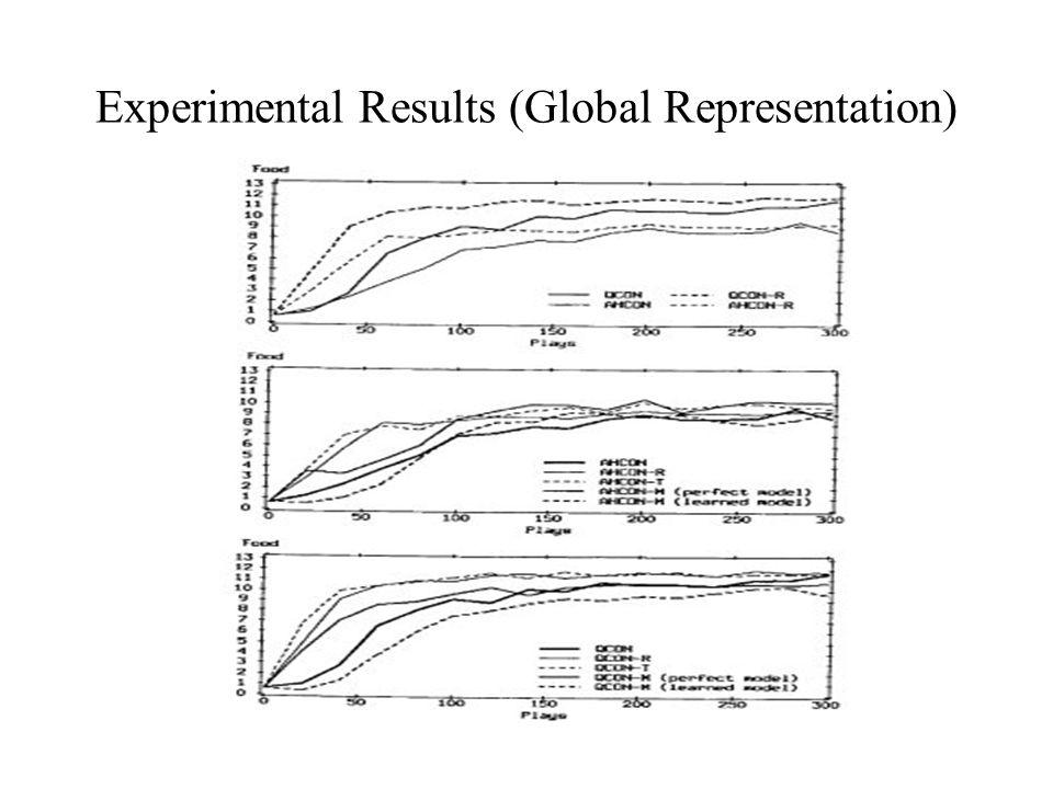 Experimental Results (Global Representation)