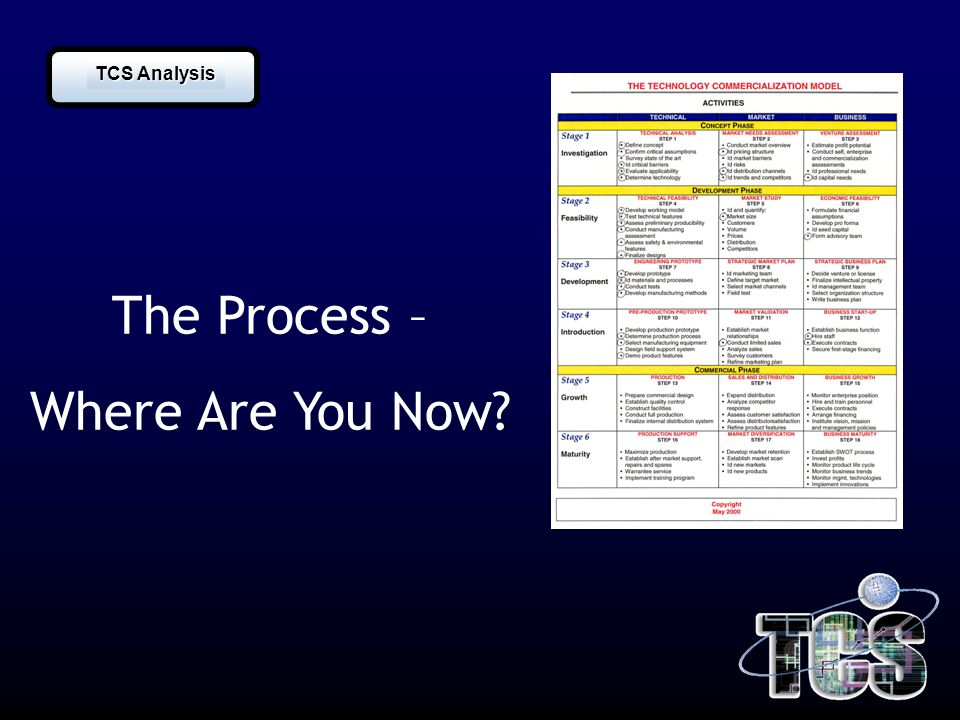 The Process – Where Are You Now? TCS Analysis