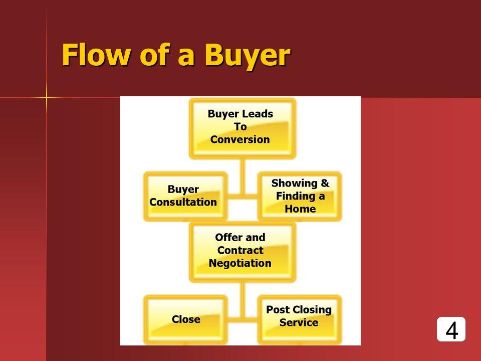 Flow of a Buyer 4