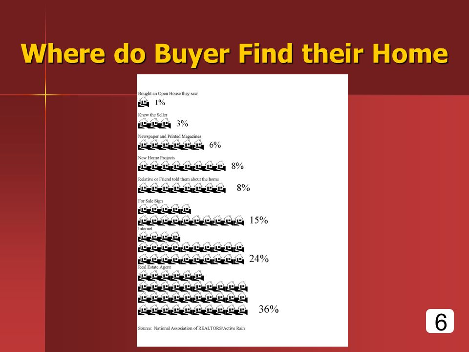 Where do Buyer Find their Home 6