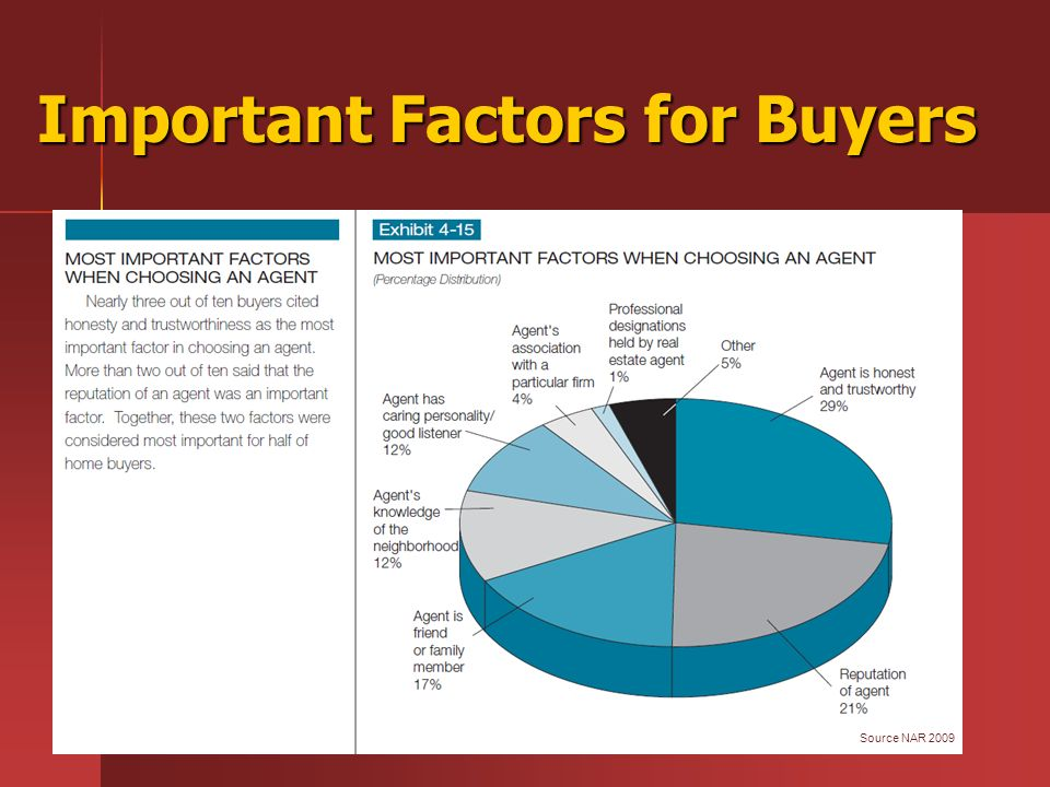 Important Factors for Buyers Source NAR 2009