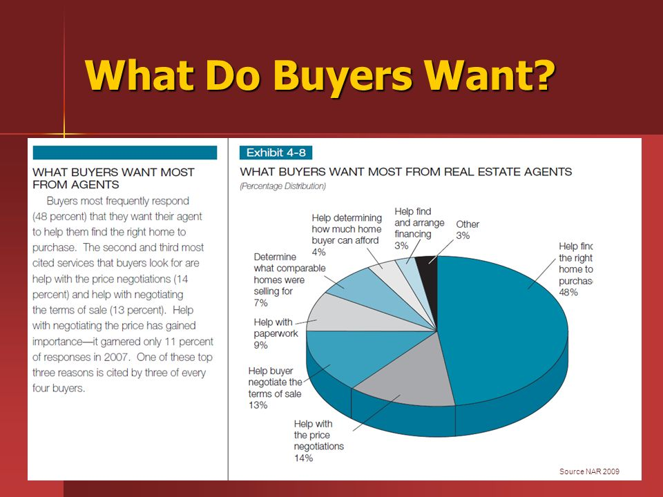 What Do Buyers Want? Source NAR 2009