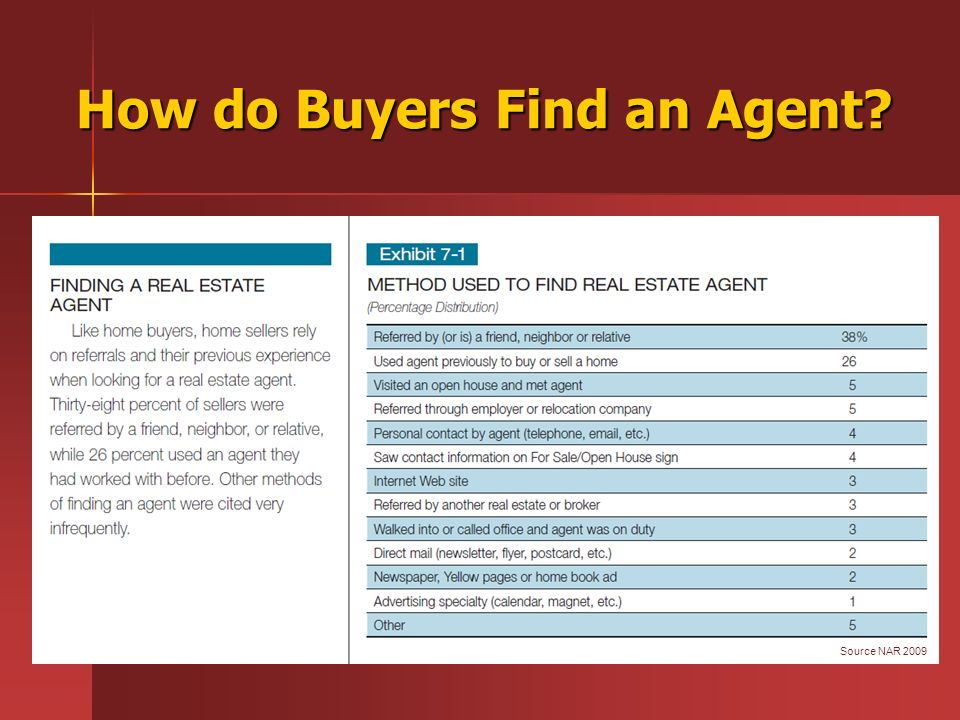 How do Buyers Find an Agent? Source NAR 2009