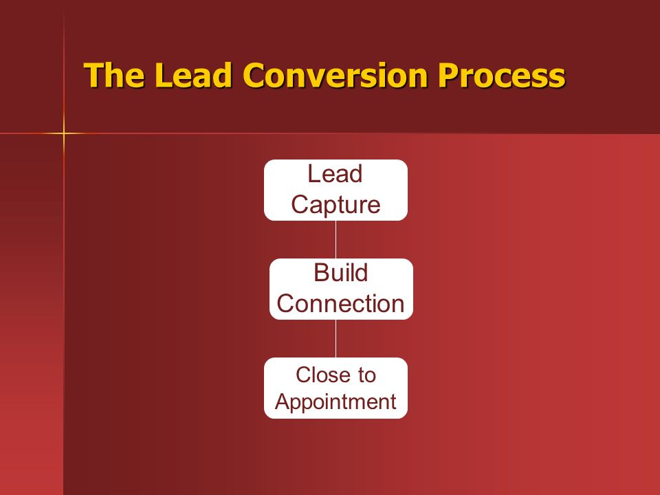 The Lead Conversion Process Lead Capture Build Connection Close to Appointment