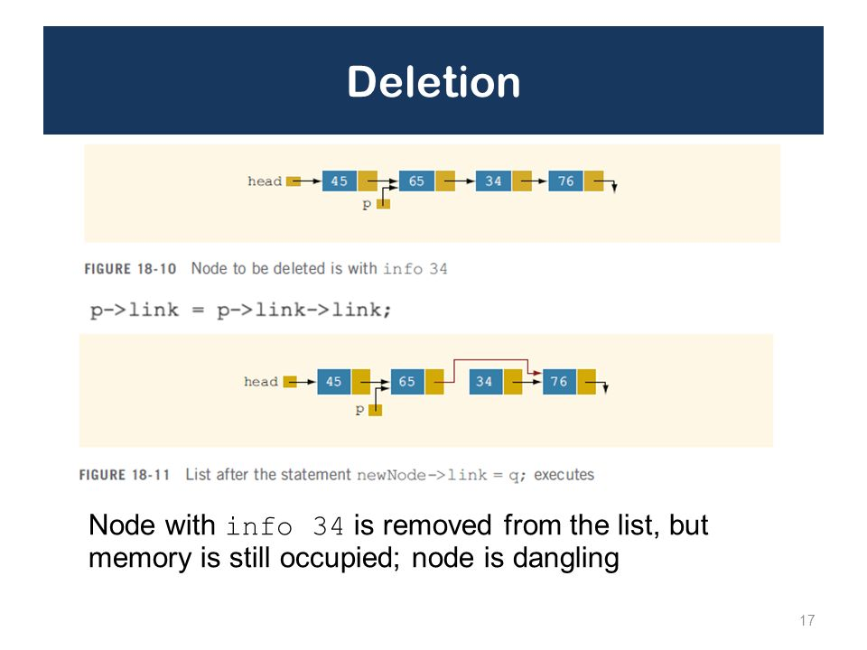 Deletion 17 Node with info 34 is removed from the list, but memory is still occupied; node is dangling