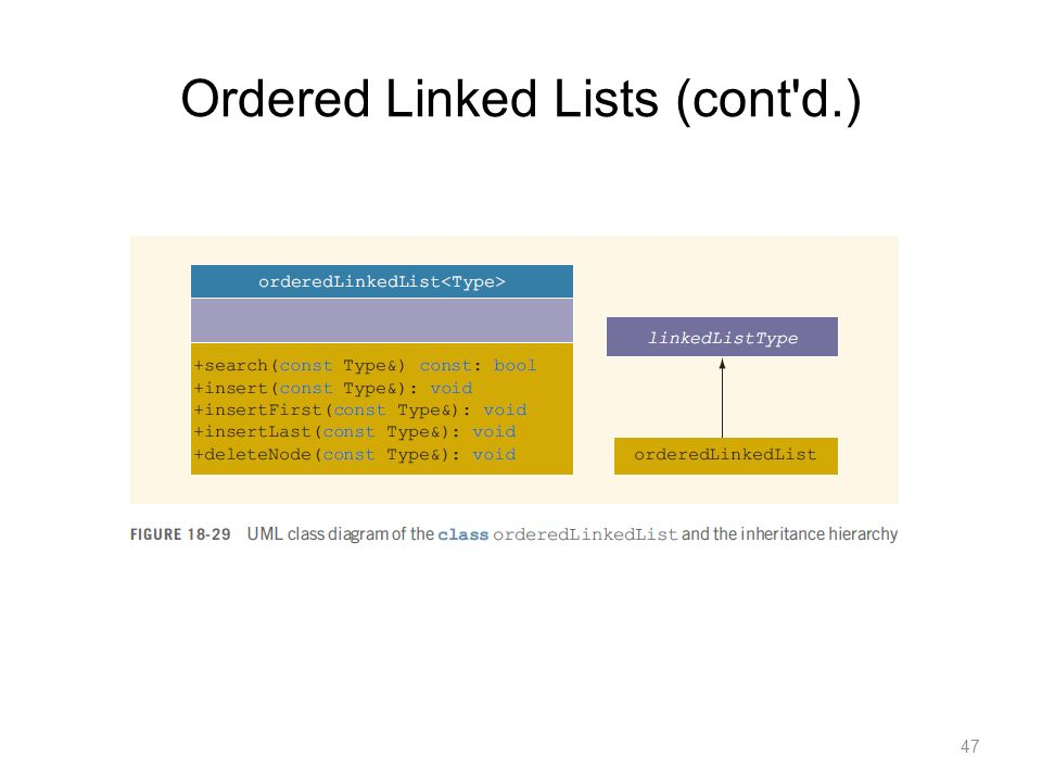 Ordered Linked Lists (cont'd.) 47