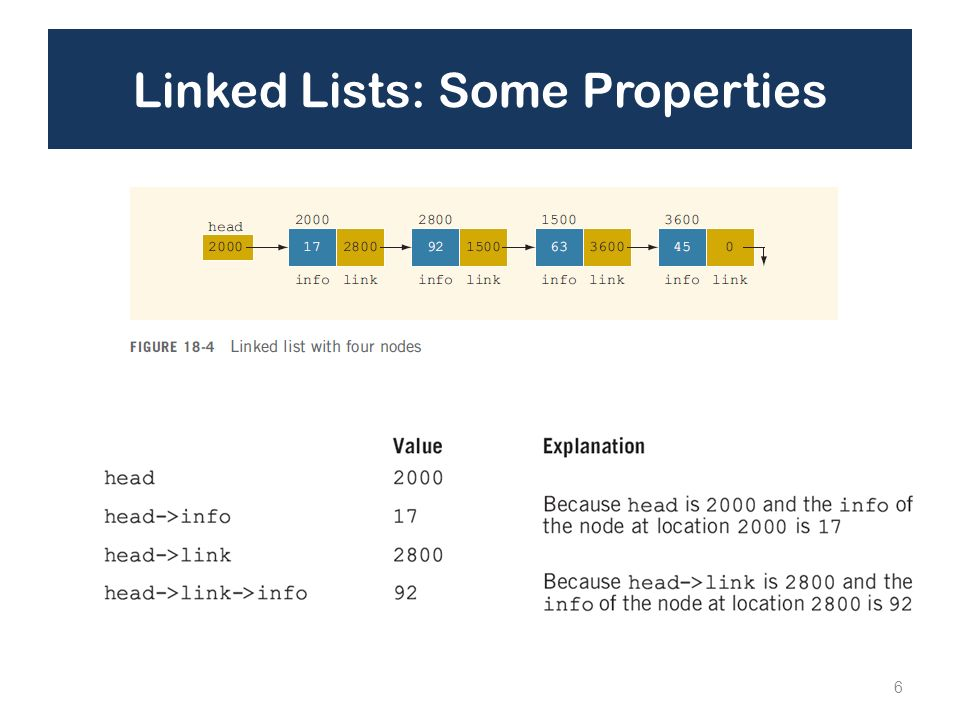 Linked Lists: Some Properties 6