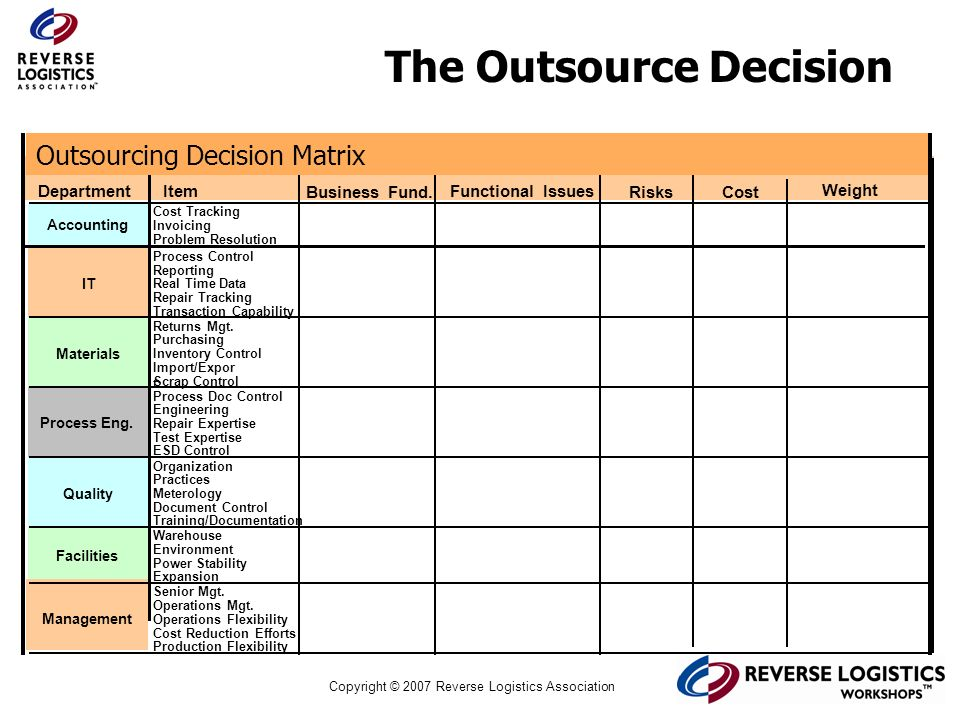 Copyright © 2007 Reverse Logistics Association The Outsource Decision DepartmentItem Business Fund. Functional Issues Weight Cost Tracking Invoicing P