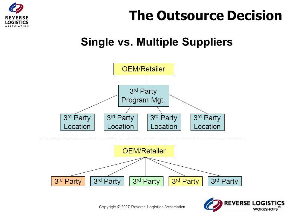 Copyright © 2007 Reverse Logistics Association Single vs. Multiple Suppliers OEM/Retailer 3 rd Party Program Mgt. OEM/Retailer 3 rd Party Location 3 r