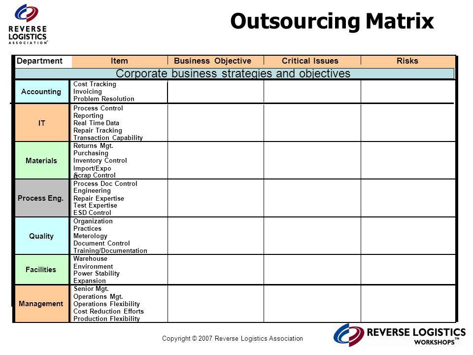 Copyright © 2007 Reverse Logistics Association Outsourcing Matrix