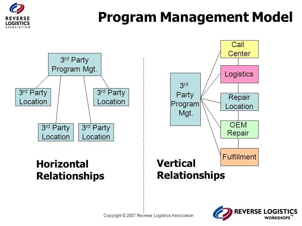 Copyright © 2007 Reverse Logistics Association Program Management Model 3 rd Party Program Mgt. 3 rd Party Location 3 rd Party Location 3 rd Party Loc