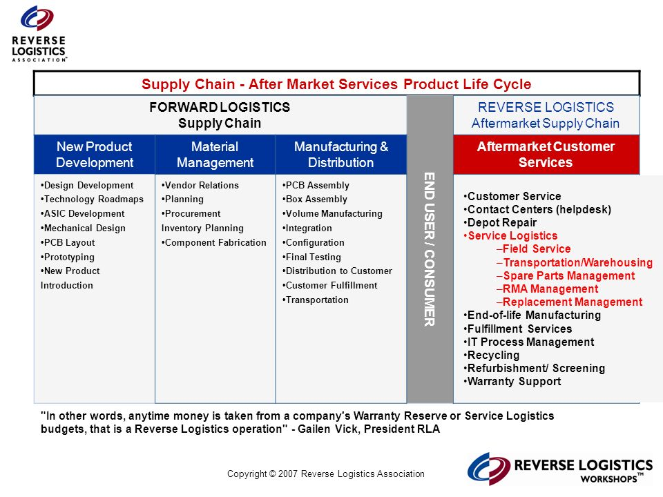 Copyright © 2007 Reverse Logistics Association Supply Chain - After Market Services Product Life Cycle FORWARD LOGISTICS Supply Chain END USER / CONSU