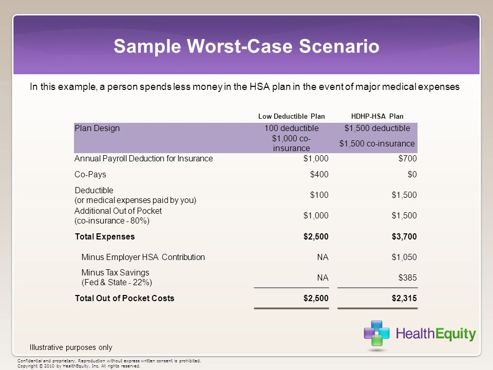 Sample Worst-Case Scenario In this example, a person spends less money in the HSA plan in the event of major medical expenses Illustrative purposes on