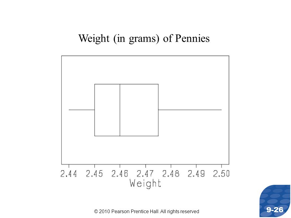 © 2010 Pearson Prentice Hall. All rights reserved 9-26 Weight (in grams) of Pennies