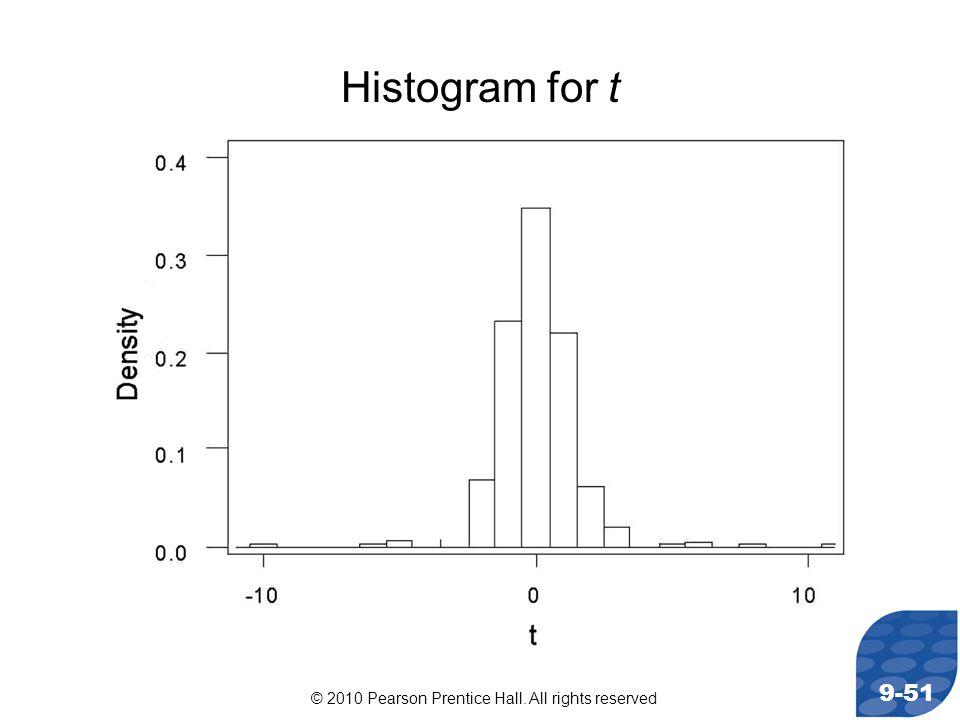 © 2010 Pearson Prentice Hall. All rights reserved 9-51 Histogram for t