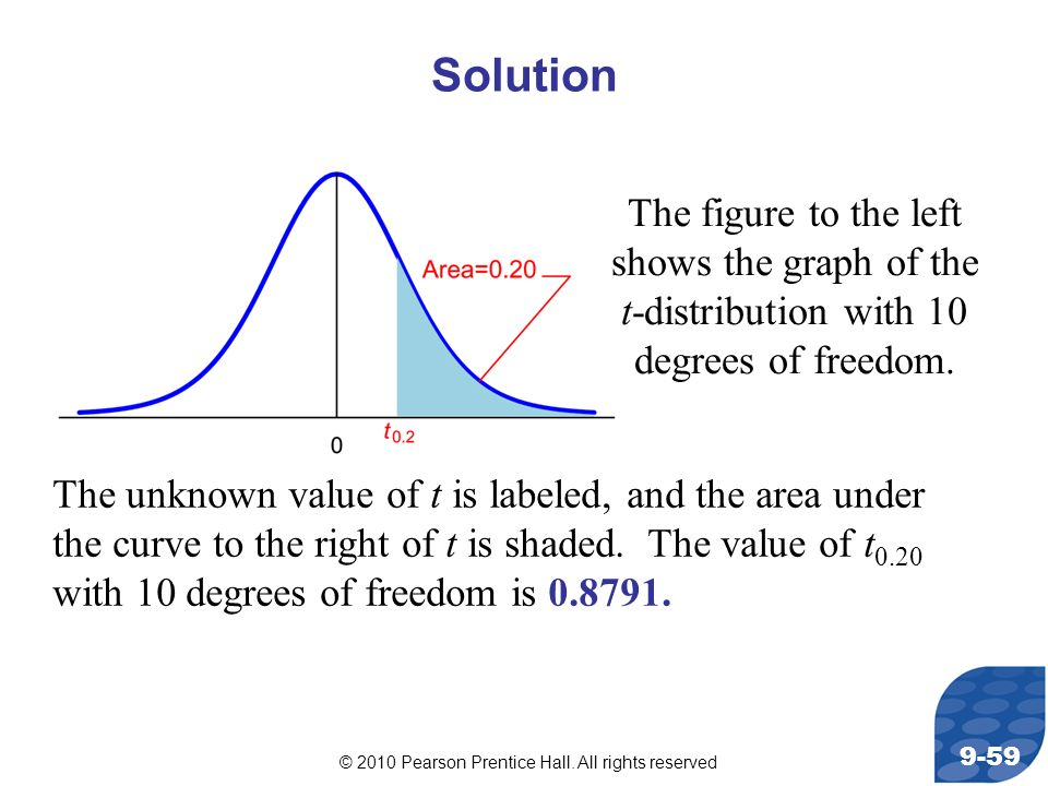 © 2010 Pearson Prentice Hall. All rights reserved 9-59 The figure to the left shows the graph of the t-distribution with 10 degrees of freedom. Soluti