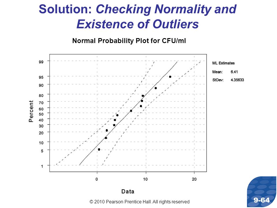© 2010 Pearson Prentice Hall. All rights reserved 9-64 Solution: Checking Normality and Existence of Outliers Normal Probability Plot for CFU/ml