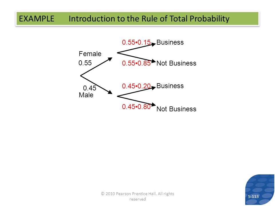 EXAMPLE Introduction to the Rule of Total Probability Female Male 0.55 0.45 Business Not Business Business Not Business 0.550.15 0.550.85 0.450.20 0.4