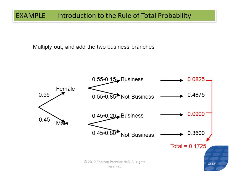 5-114 © 2010 Pearson Prentice Hall. All rights reserved Multiply out, and add the two business branches EXAMPLE Introduction to the Rule of Total Prob
