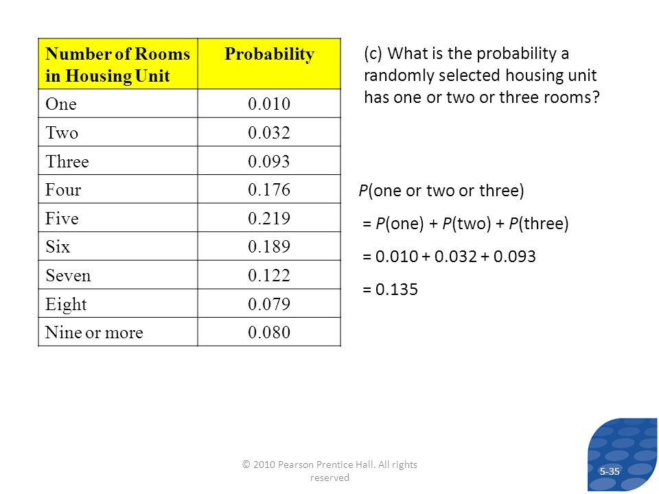 (c) What is the probability a randomly selected housing unit has one or two or three rooms? Number of Rooms in Housing Unit Probability One0.010 Two0.