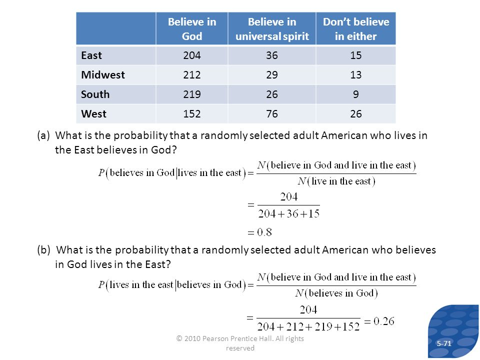 Believe in God Believe in universal spirit Dont believe in either East2043615 Midwest2122913 South219269 West1527626 (a)What is the probability that a randomly selected adult American who lives in the East believes in God.