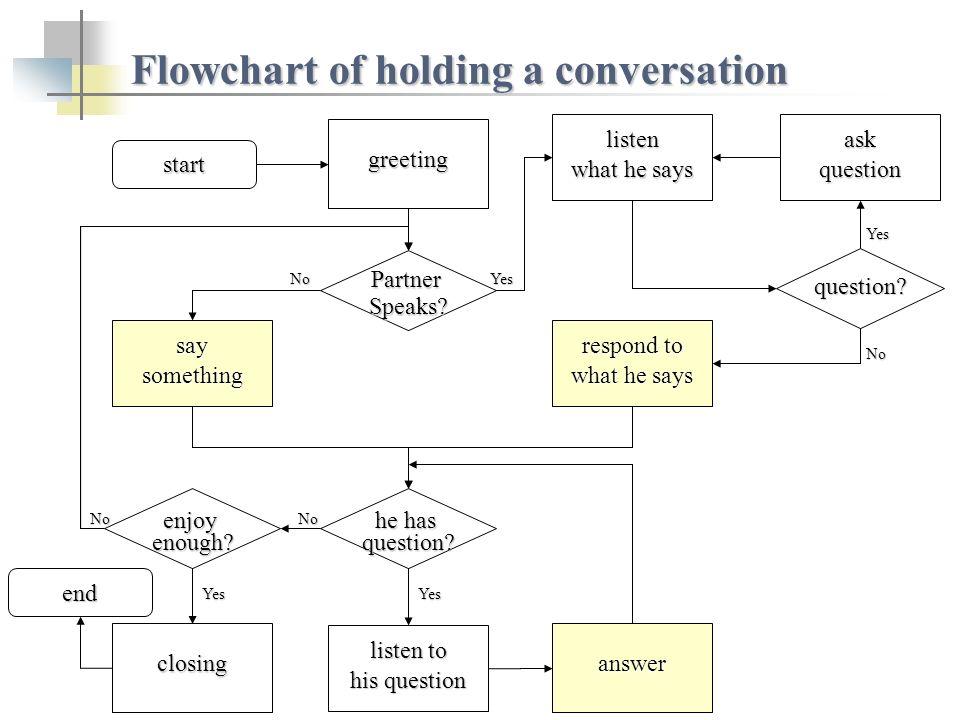 Flowchart of holding a conversation start PartnerSpeaks.