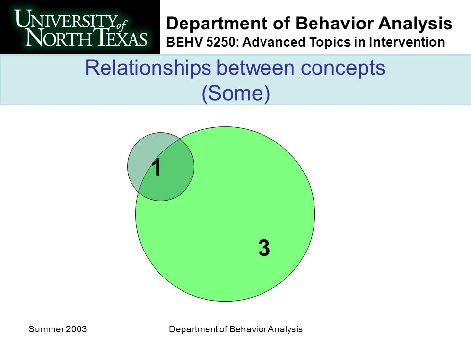 Department of Behavior Analysis BEHV 5250: Advanced Topics in Intervention Summer 2003Department of Behavior Analysis Relationships between concepts (
