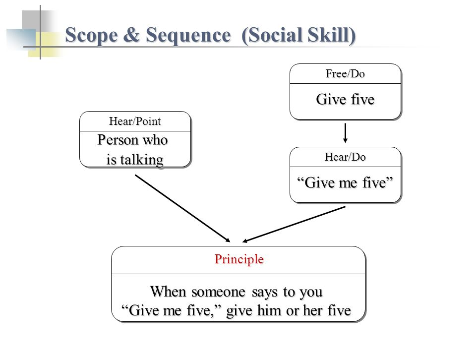 Scope & Sequence (Social Skill) Give five Free/Do Principle Principle When someone says to you Give me five, give him or her five Person who is talking Person who is talking Hear/Point Give me five Hear/Do