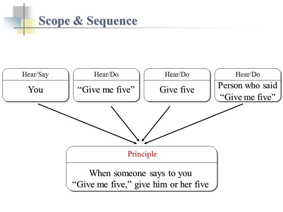 Scope & Sequence Give five Hear/DoYouYouHear/Say Principle Principle When someone says to you Give me five, give him or her five Person who said Give