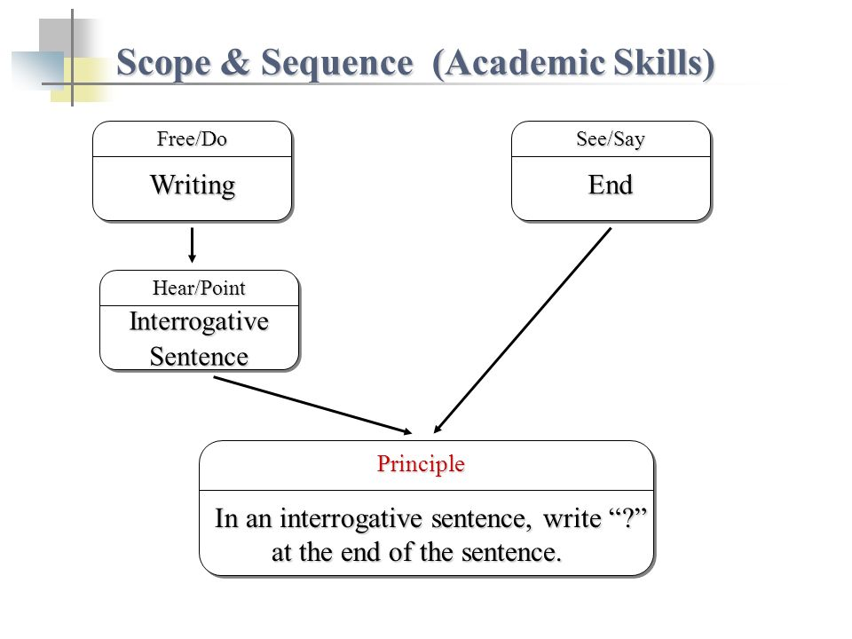 Scope & Sequence (Academic Skills) EndEndSee/SayWritingWritingFree/Do InterrogativeSentenceInterrogativeSentenceHear/Point Principle Principle In an i