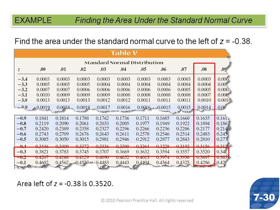© 2010 Pearson Prentice Hall. All rights reserved Find the area under the standard normal curve to the left of z = -0.38. EXAMPLE Finding the Area Und