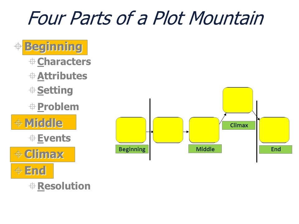 Four Parts of a Plot Mountain Beginning Characters Attributes Setting Problem Middle Events Climax End Resolution Beginning Characters Attributes Sett