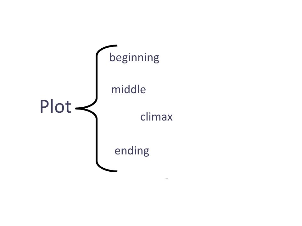 Plot of a Story Identifying the plot and its effect on a story.
