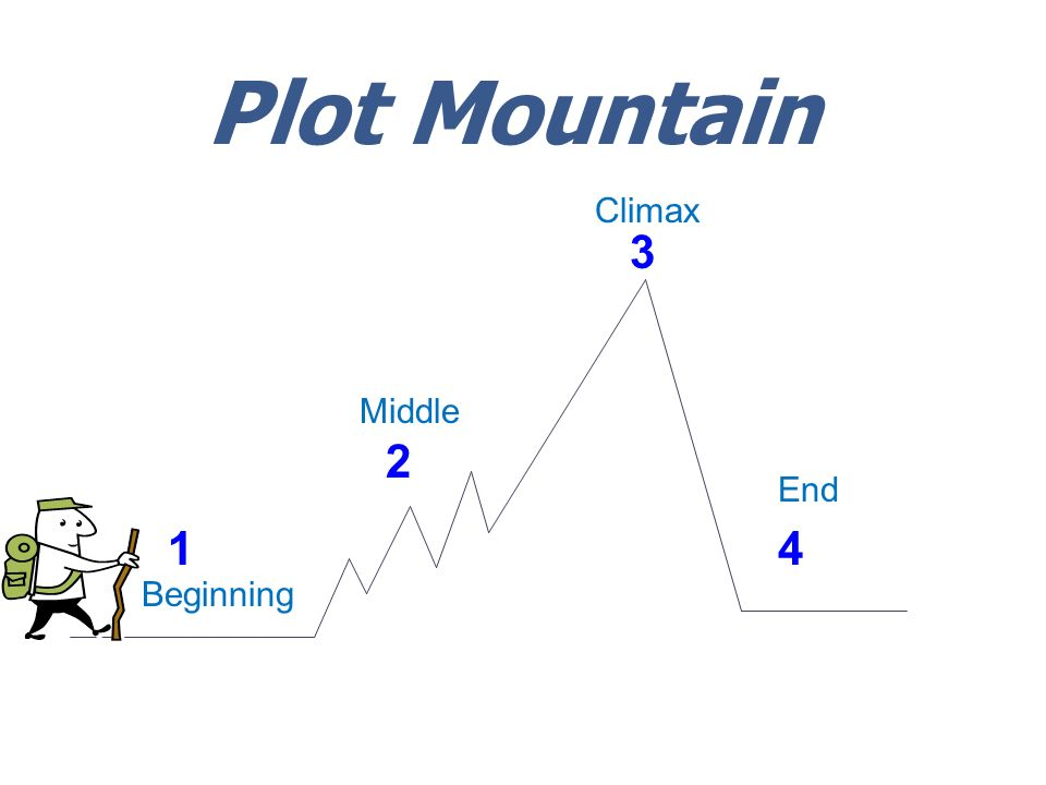 Plot Mountain 2 1 3 4 Beginning Middle Climax End
