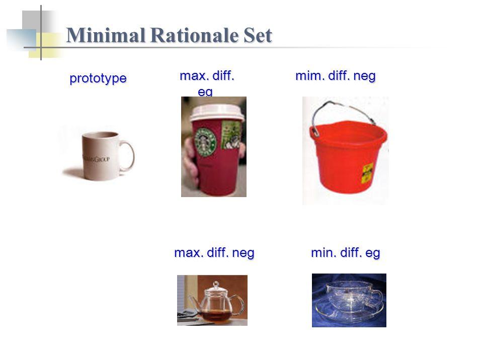 Minimal Rationale Set prototype max. diff. neg min. diff. eg mim. diff. neg max. diff. eg